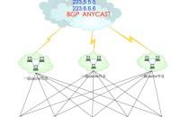 国内公共DNS服务器–各省运营商DNS服务器